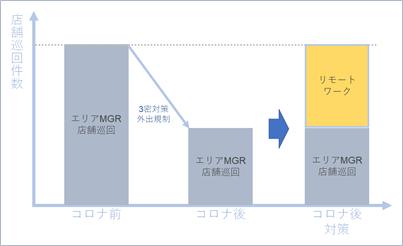 blog_図1_コロナ後の店舗巡回件数.png