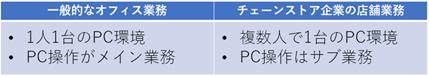blog_図2_チェーンストア企業の店舗業務.png