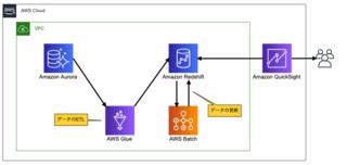 cloudpackの事例にリンコムのAWS活用が紹介されました